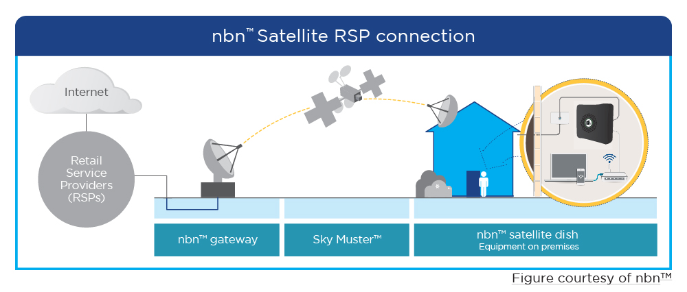 satellite nbn RSP connection