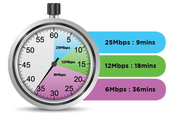 Graphic of stopwatch showing different download times depending on broadband connection speed