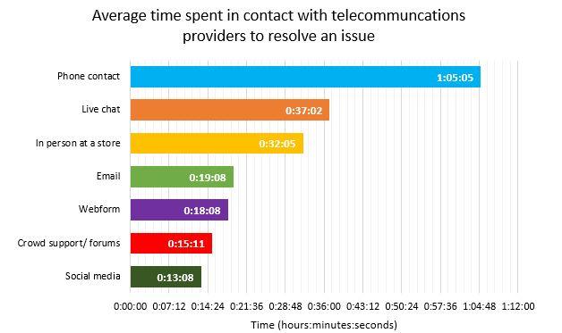Still Waiting   Average time spent in contact with telco providers to resolve issue