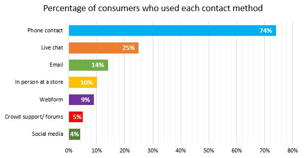 Still Waiting   Percentage of consumers who used each contact method
