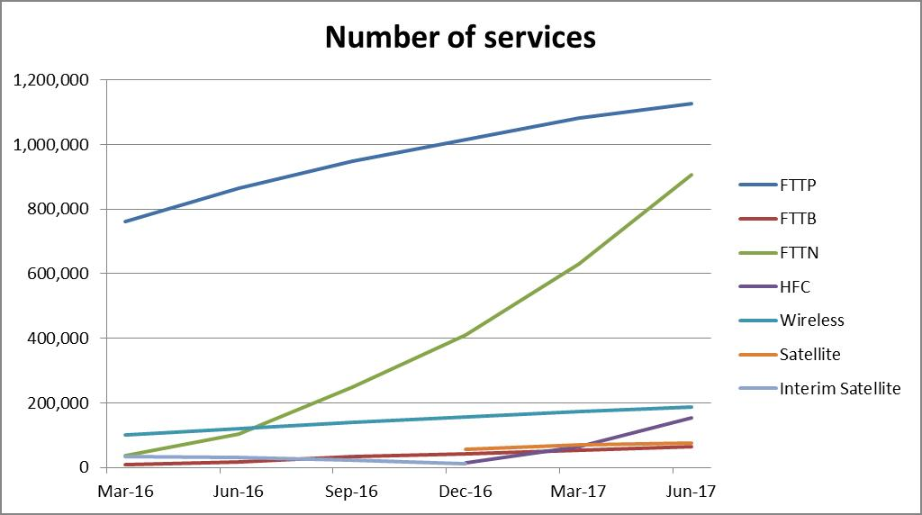 Graph breaks down the number of services by technology type between March 2016 and June 2017. FTTP has increased from 762 thousand to 1.12 million, FTTB has increased from 8 thousand services to 63 thousand services, FTTN has increased from 36 thousand to 91 thousand, Fixed wireless from 101 thousand to 189 thousand. HFC services were launched late 2016 and there are now 153 thousand services. Sky Muster Satellite also launched services late 2016 and now has 75 thousand services.