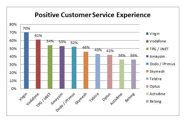 Graph showing positive customer service experience
