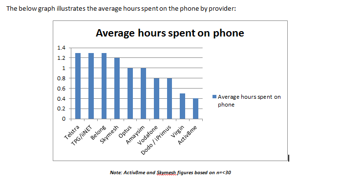 Graph showing average hours spent on the phone