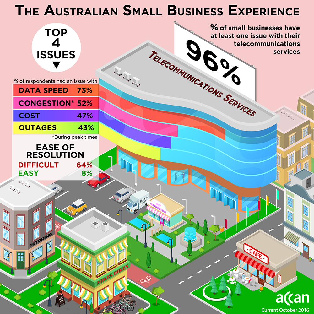 Infographic showing results of ACCAN 2016: small business survey. 96% of small businesses have trouble with at least one telecommunications services