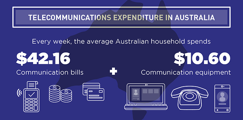 Inforgraphic splash: Aussies spend an average of $52.76 a week on telecoms