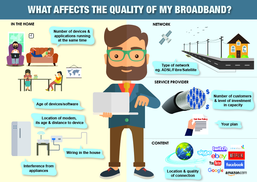 What affects the quality of my broadband infographic