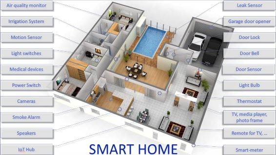 Diagram of home with sample of IoT uses