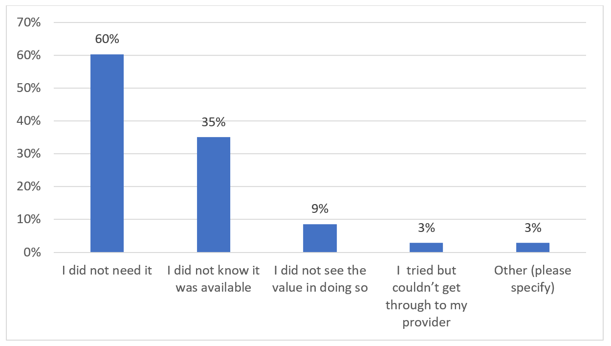 Reasons SMB did not request financial hardship assistance: 60% Did not need it : 35% Did not know it was available : 9% Did not see value in doing so : 3% Tried but couldn't get through to provider : 3% Other
