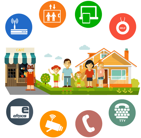 family home and business illustration circled by modem elevator devices medical alarm eftpos security camera telephone and TTY icons