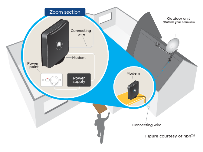 nbn roof mounted satellite antenna illustration showing connection from the modem to the satellite dish and power supply via wires