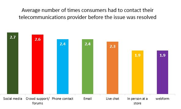 Still Waiting - Average number of times consumers had to contact their telco before the issue was solved