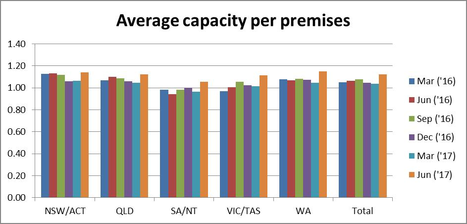 Graph shows the average capacity per premises by state area and total. All areas saw an increase in the last quarters report (June 2017). SA/NT have the lowest report average capacity per end user.