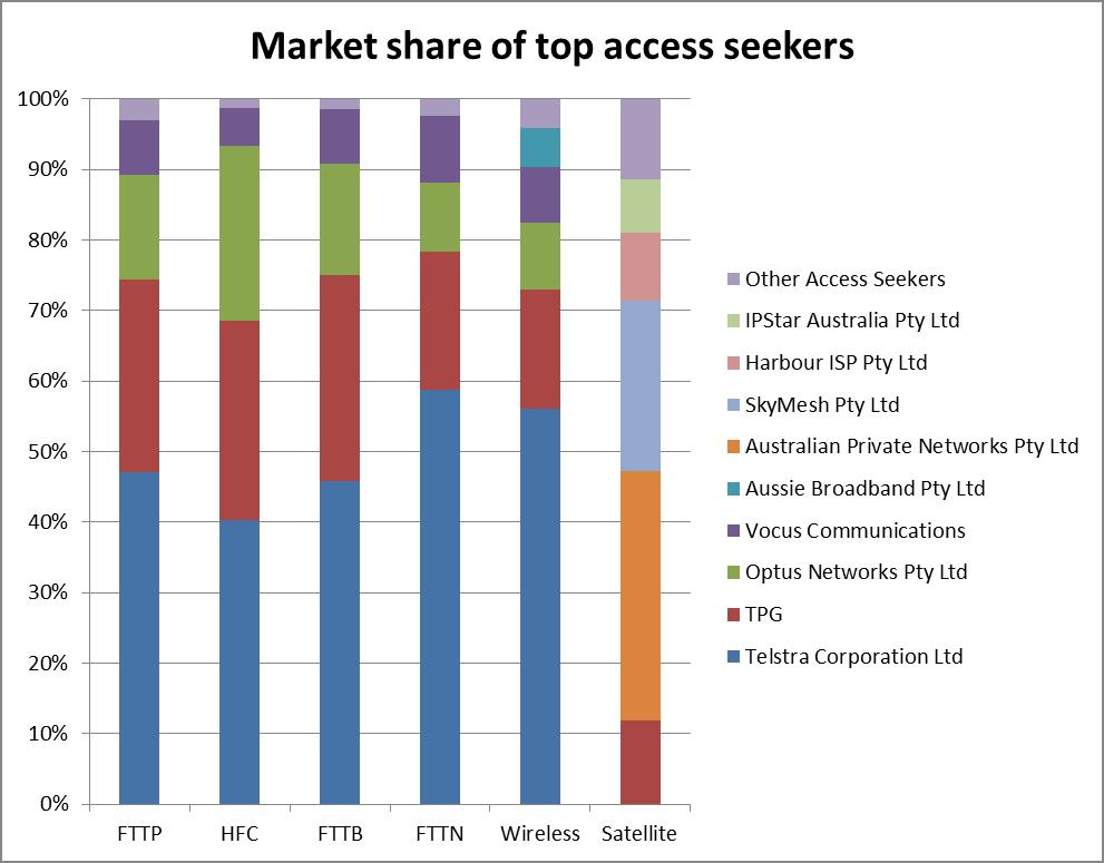Graph shows the market share of access seekers by each technology type. Each technology as a slightly different make up of access seekers. Telstra's market share is strongest over FTTN technologies (nearly 59%) and weakest over HFC (40%) [Telstra do not offer Sky Muster satellite services]. APN has the biggest market share over Sky Muster Satellite service