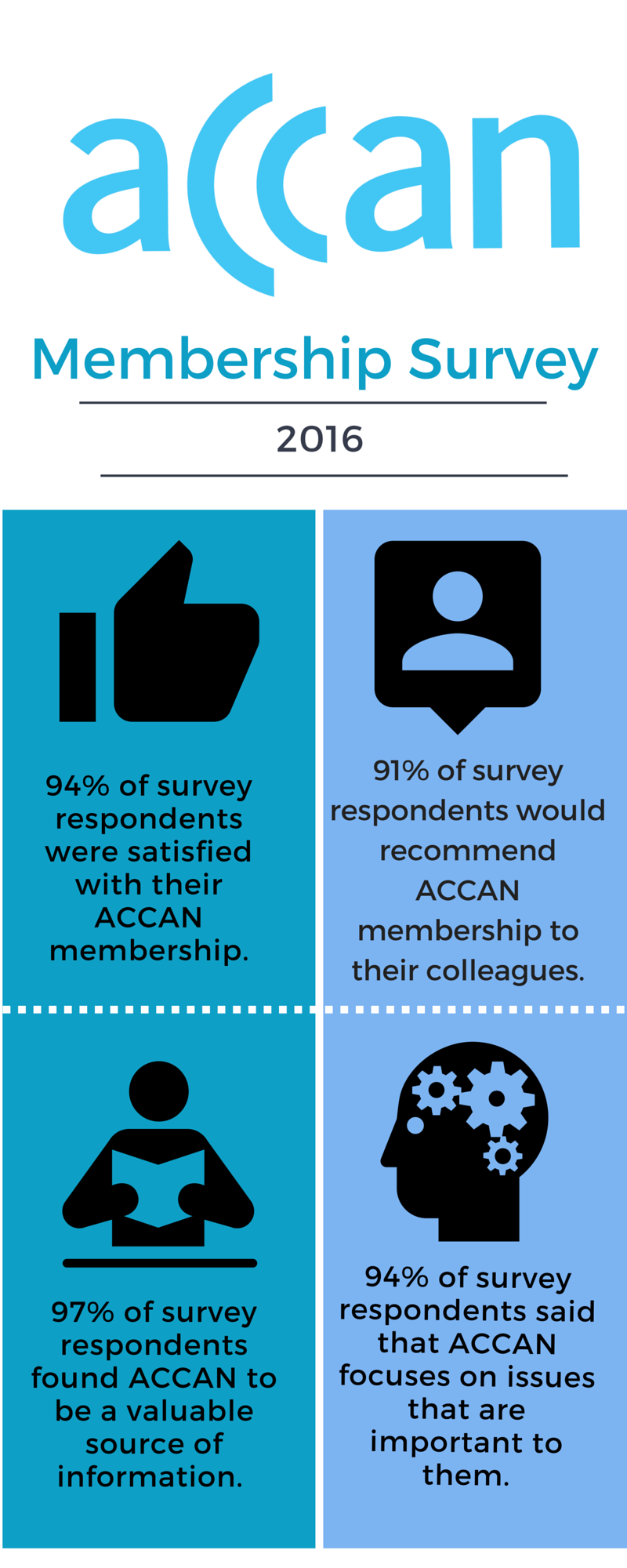 Image showing key statistics from member survey