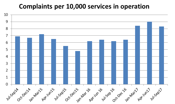 Graph showing increase in Complaints in Context July 2014 to present
